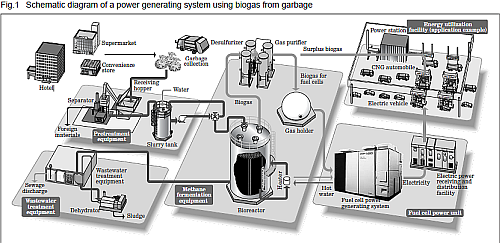"p>The schematic diagram of a system for generating electric power from biogas<br /> (Source: clean-energy-water-tech.com)</p> <p>Click here for larger image ""  border=""0″ /></p> <div  style ="