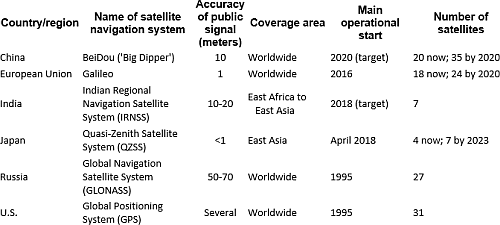 (Sources: U.S. National Coordination Office for Space-Based Positioning, Navigation, and Timing; European Global Navigation Satellite Systems Agency; Russian Information and Analysis Center for Positioning, Navigation and Timing; BeiDou Navigation Satellite System; India Space Research Organization; Japan Cabinet Office)