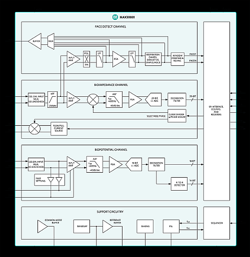 Click here for larger image  The block diagram for the MAX30001 (Image courtesy of Maxim Integrated)