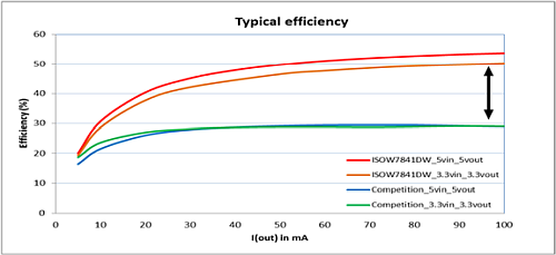 Efficiency comparison between the ISOW7841 and a competing solution