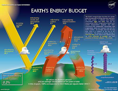 Here are details about Earth's Energy Budget