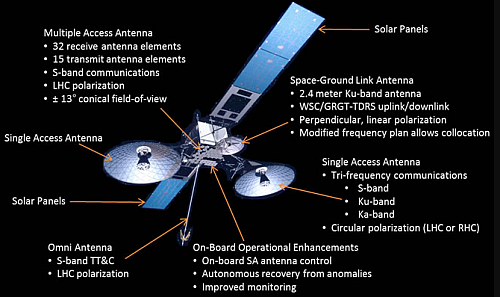The second generation TDRS satellites H, I, and J were in this configuration (Image courtesy of NASA)