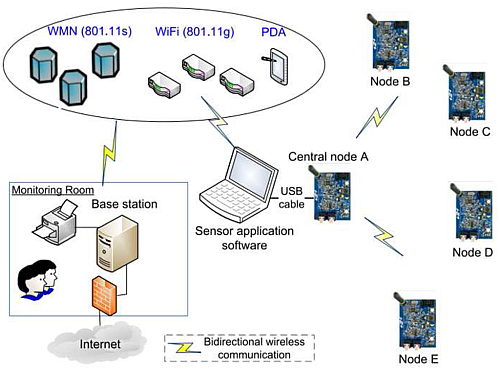 The block diagram of a WSN network (Source: mdpi.com)