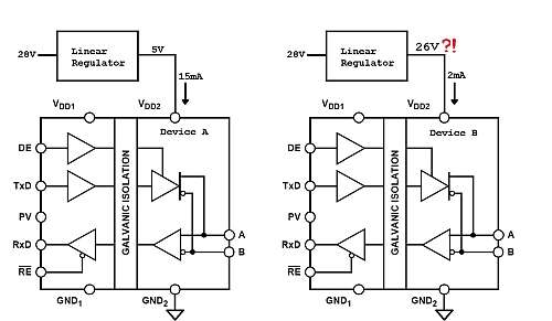 Left schematic: the regulator operating correctly with the older device (minimum load current requirement satisfied). Right schematic: the unstable regulator with the new device (load current not sufficient).