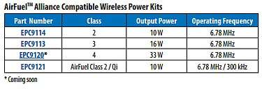 AirFuel Alliance compatible wireless power kits by EPC (Image courtesy of EPC)