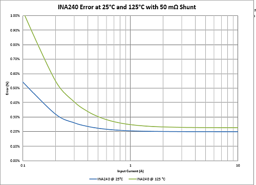 Error curve for the Texas Instruments INA240 over the typical solenoid current range at both 25oC and +125oC when using an 50m 	Ω  shunt resistor.
