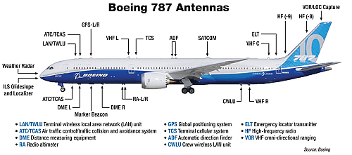 The modern airplane - here, a Boeing 787 - sports a carefully situated, highly optimized, surprisingly diverse set of antennas for the many RF links required. (Source: Boeing Company via MRO Network)