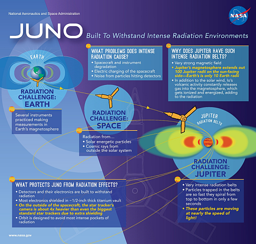 Juno Mission Infographic from NASA (For a larger image see Reference 1 below1
