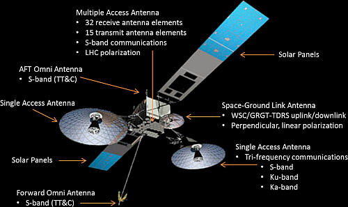 The third generation TDRS satellites K, L, and M are in this configuration (Image courtesy of NASA)