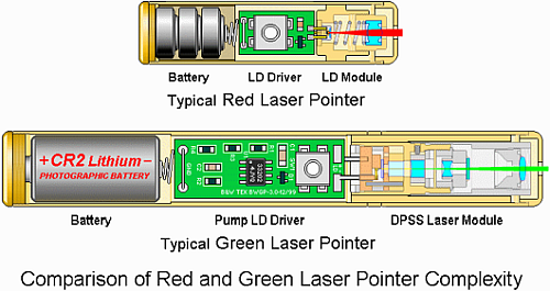 The comparison of layout of a green laser pointer and a red laser pointer shows a lower complexity for the red solution (Source: repairfaq.org)