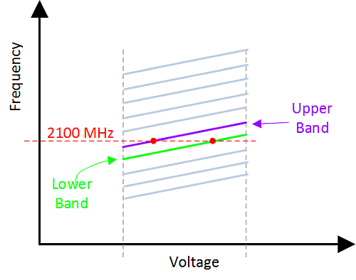 VCO band choice example