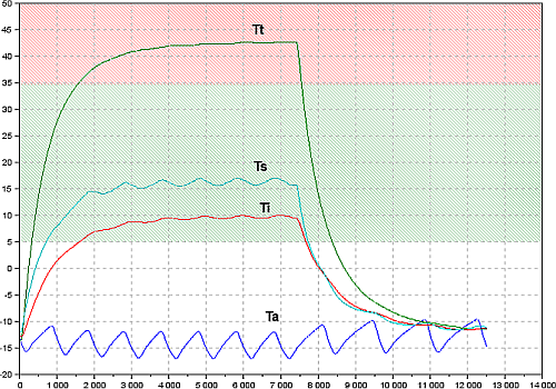 Temperature curves measured with the Arduino UNO R3.