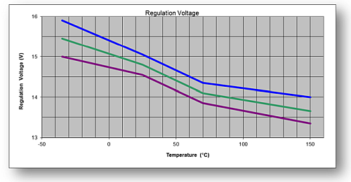 Typical battery voltage over temperature for one car manufacturer.
