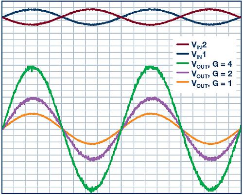 The performance of the simple differential to single-ended amplifier.