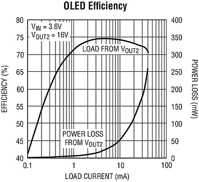 The typical application of the different possible solutions for a power supply of the LT3498 an integrated OLED driver  (Source: Linear Technology)