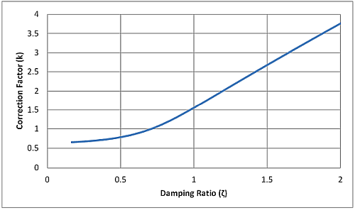 Correction factor (k) for -3dB at fc vs. ζ.