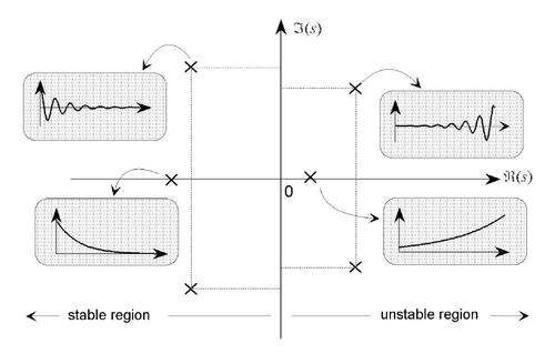 Pole and zero locations and the corresponding transient response