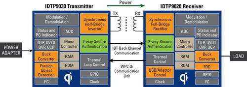 Wireless Charger System: Transmitter and Receiver Block Diagram.