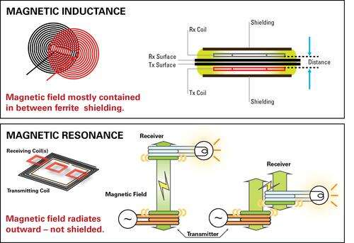 Magnetic coupling fields - inductive and resonant.
