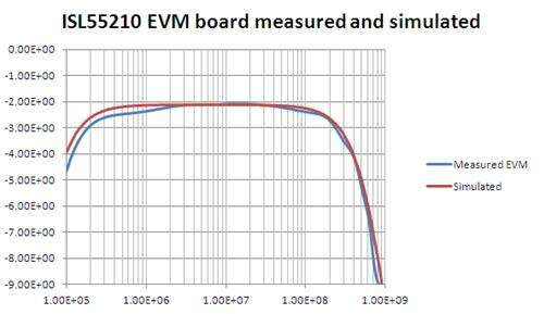 Comparison of measured ISL55210 EVM board to simulated with improved balun models