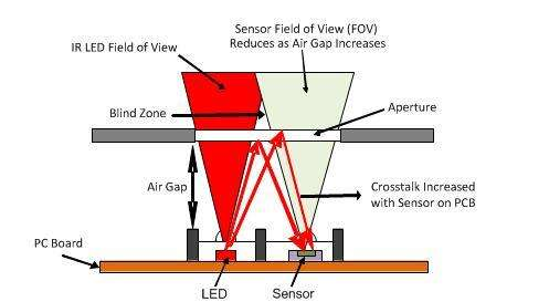 When the emitter and detector are set farther back, a blind zone shows up, crosstalk increases, and the field of view narrows.