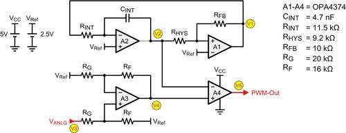 Simple PWM design using a quad op-amp and a few passive components.