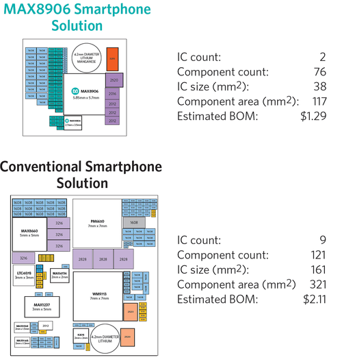 From the Mobile Power Product Guide. Board size and weight are reduced through the use of analog integration.