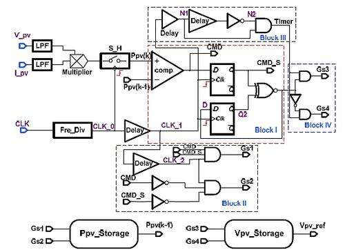 Circuit diagram of the analog MPPT controller.(Source: See Reference 1)
