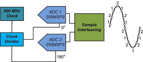 Two Interleaved 250MSPS ADCs - Basic Diagram