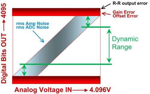 When accounting for DC errors, the gain error and offset errors of all analog and mixed-signal devices are placed near the rail. The noise errors span across the entire dynamic range.