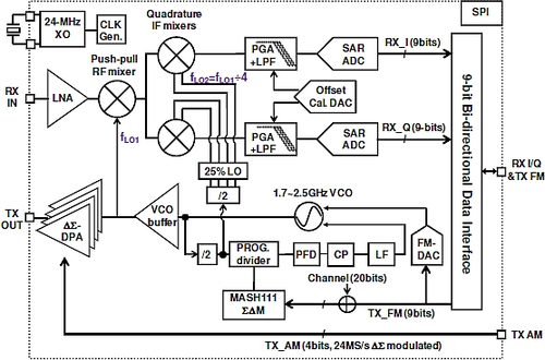 Simplified block diagram of the multi-standard ULP transceiver[1]