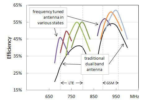 Data for a two-band passive antenna compared with a two-band active antenna. Chart developed from materials provided by Cavendish Kinetics; not intended to reflect actual performance in a given device, but to illustrate the application concept.