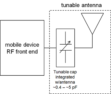 Integration of a tunable capacitor into a mobile device antenna. The Cavendish Kinetics device has 32 states and can vary from less than 0.5pF to about 5pF. Diagram adapted from materials provided by Cavendish Kinetics.