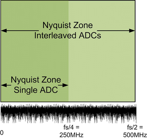 Two interleaved ADCs -- Nyquist zone.