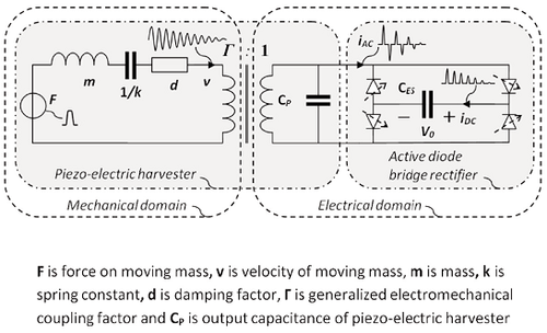 Equivalent circuit of the piezo-bender and the active bridge power supply. This and the following images are from the ISSCC paper cited above.