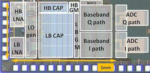 The 28nm CMOS Rx prototype measures 0.6mm.2 (Image courtesy of imec and Renesas1)