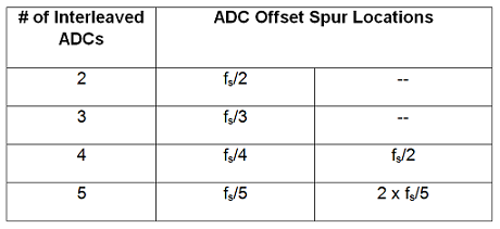 Spur locations with respect to number of interleaved ADCs.