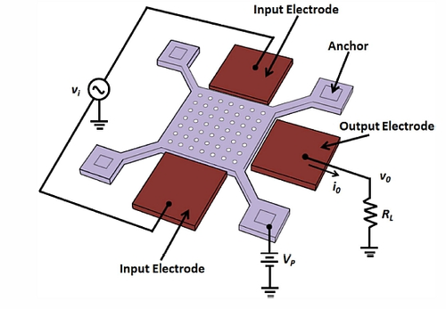 The MEMS resonator may be a good, low-cost alternative to conventional filter components. The square in the center of the device is suspended and held in place by the four arms. The device mechanically resonates at particular, well-separated frequencies. (Source: Reference 1)