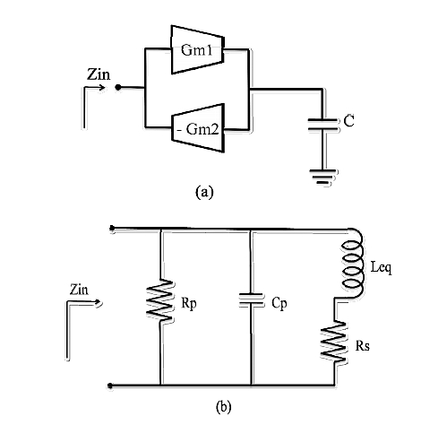 (a) The gyrator topology creates an inductive load Zin. (b) The equivalent passive circuit is shown for the realized circuit. (Source: Reference 2)