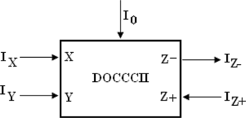 The block diagram of the DOCCCII. (Source: Reference 3)