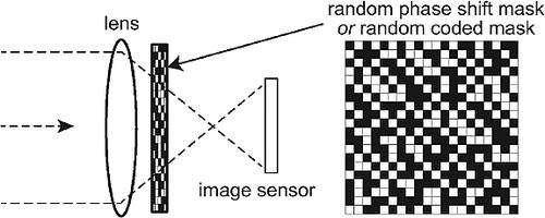 An image is captured through a lens and into an image sensor much as the eye does naturally. In this figure, a camera employs a technique called random phase-shift mask technique. This implements CS. (Source: CMOS Image Sensor With Per-Column ΣΔ ADC and Programmable Compressed Sensing)