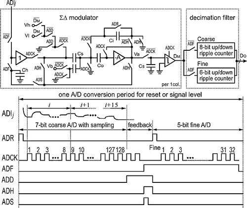 First-order algorithmic delta sigma ADC with its timing diagram. (Source: CMOS Image Sensor With Per-Column ΣΔ ADC and Programmable Compressed Sensing)