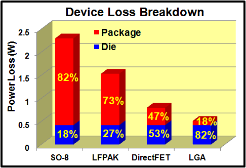 Power losses caused by package inductance are a significant fraction of total losses in traditional power MOSFET packages. eGaN FETs in an LGA format have less than 18% added losses due to the package.