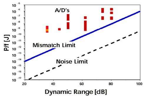 Thermal noise and mismatch limit in the power-speed-accuracy tradeoff governing analog circuits. (Image courtesy reference 3)