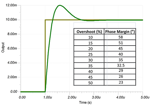 Example transient response for a system with 45 degrees of phase margin
