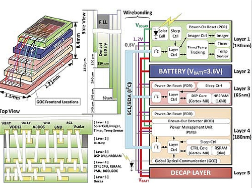 Another example of a five-layer chip-stacking assembly -- specifications (left)and system block diagram (right).(Source: 'A Modular 1mm3 Die-Stacked Sensing Platform withOptical Communication and Multi-Modal Energy Harvesting'3)