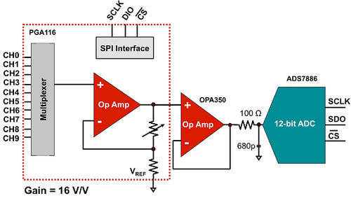 Figure 1. PGA followed by an operational amplifier that drives a 12-bit ADC