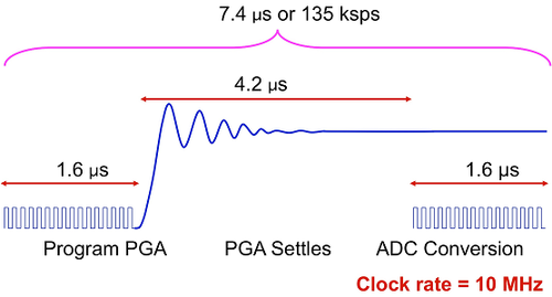 Figure 2. Timing diagram for PGA and the 12-bit ADC from Figure 1