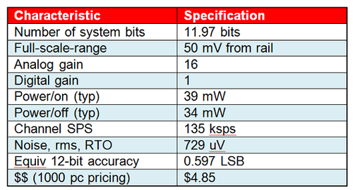 Table 1. System specifications for the circuit in Figure 1