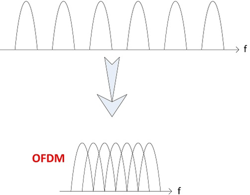 OFDM provides higher spectral efficiency versus other multicarrier modulation.